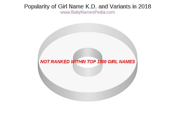 Variant Popularity Chart  for K.D.  in 2018