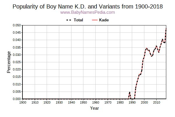 Variant Popularity Trend  for K.D.  from 1900 to 2015