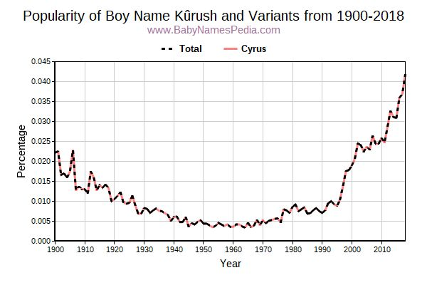 Variant Popularity Trend  for Kûrush  from 1900 to 2015