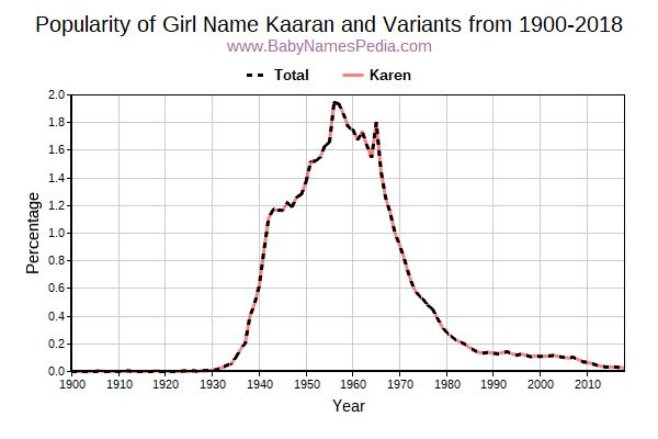 Variant Popularity Trend  for Kaaran  from 1900 to 2018
