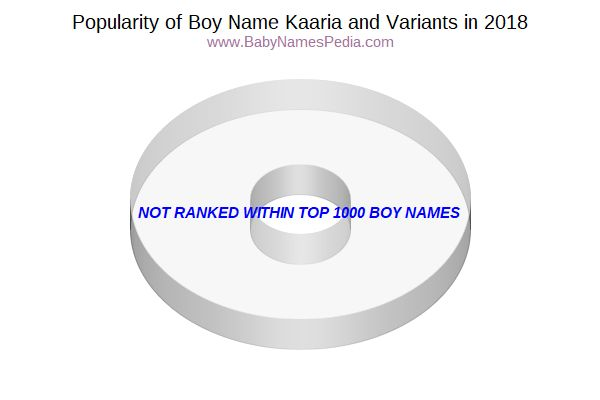 Variant Popularity Chart  for Kaaria  in 2017