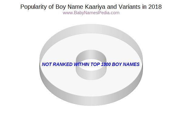 Variant Popularity Chart  for Kaariya  in 2015