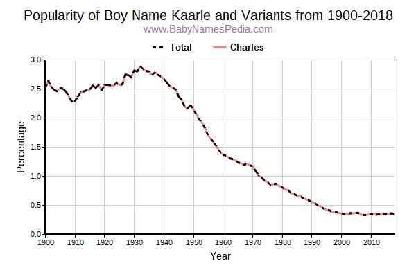 Variant Popularity Trend  for Kaarle  from 1900 to 2017