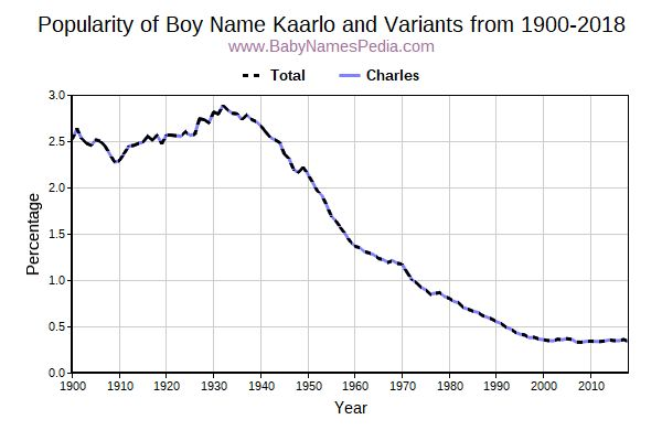 Variant Popularity Trend  for Kaarlo  from 1900 to 2015