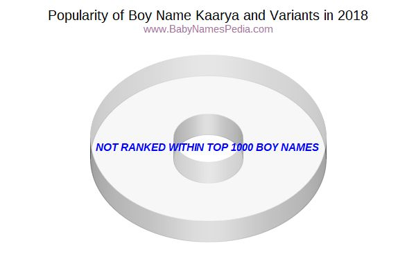 Variant Popularity Chart  for Kaarya  in 2015