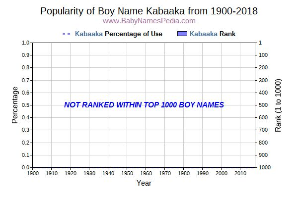 Popularity Trend  for Kabaaka  from 1900 to 2016