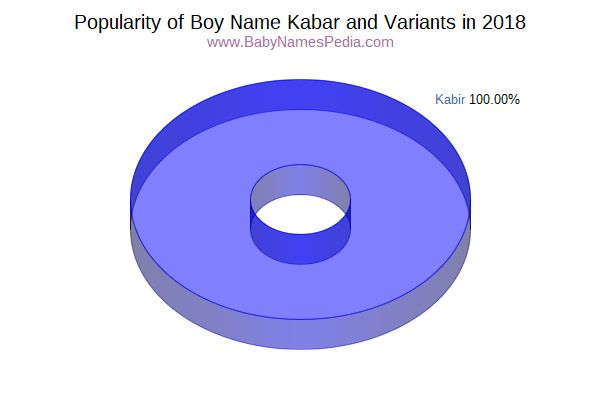 Variant Popularity Chart  for Kabar  in 2015