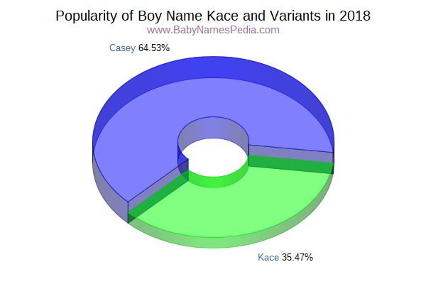 Variant Popularity Chart  for Kace  in 2016