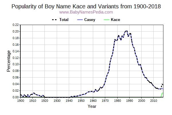 Variant Popularity Trend  for Kace  from 1900 to 2016
