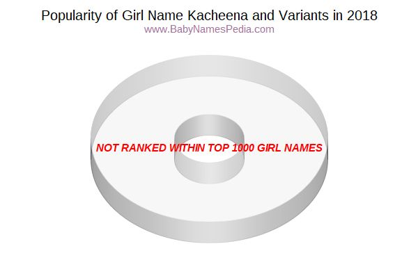 Variant Popularity Chart  for Kacheena  in 2016