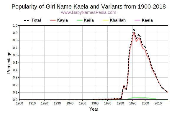 Variant Popularity Trend  for Kaela  from 1900 to 2016