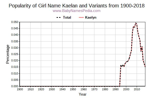 Variant Popularity Trend  for Kaelan  from 1900 to 2018