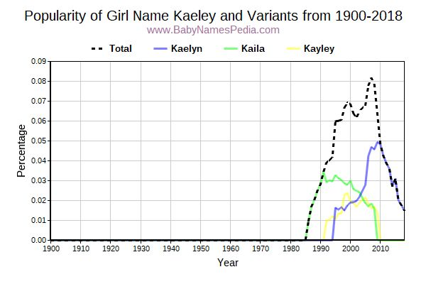 Variant Popularity Trend  for Kaeley  from 1900 to 2018