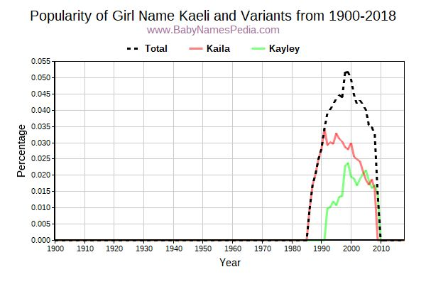 Variant Popularity Trend  for Kaeli  from 1900 to 2015