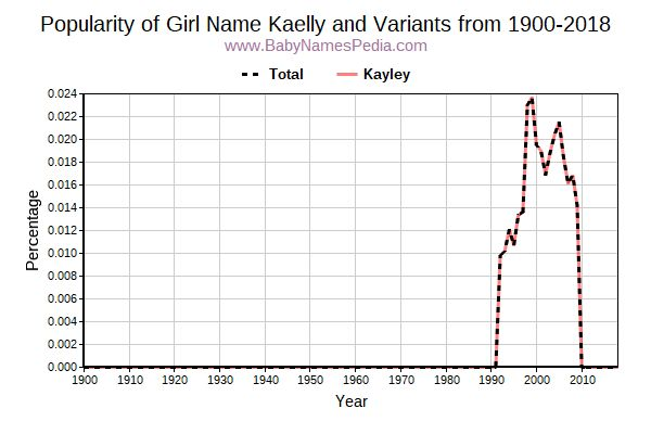 Variant Popularity Trend  for Kaelly  from 1900 to 2017