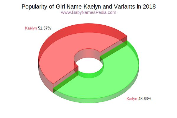 Variant Popularity Chart  for Kaelyn  in 2015