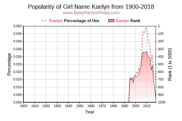 Popularity Trend  for Kaelyn  from 1900 to 2015