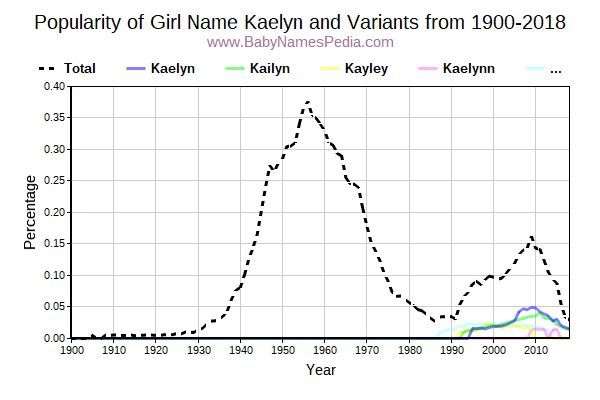 Variant Popularity Trend  for Kaelyn  from 1900 to 2015