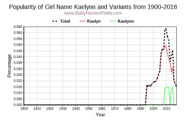 Variant Popularity Trend  for Kaelynn  from 1900 to 2018