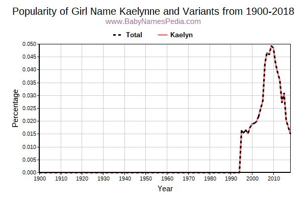 Variant Popularity Trend  for Kaelynne  from 1900 to 2018