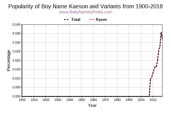 Variant Popularity Trend  for Kaeson  from 1900 to 2015