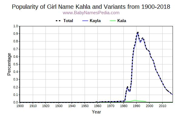 Variant Popularity Trend  for Kahla  from 1900 to 2018