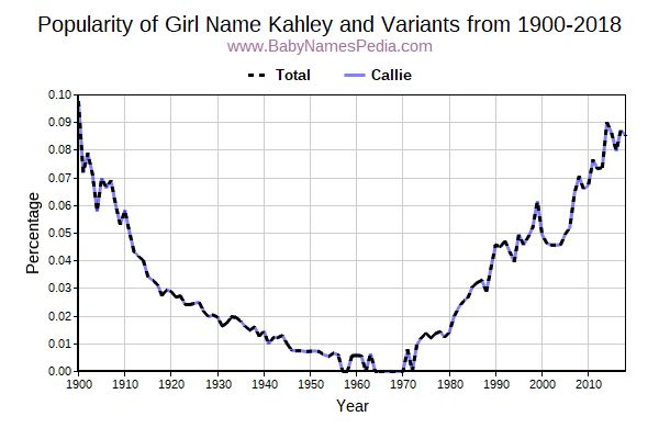 Variant Popularity Trend  for Kahley  from 1900 to 2018