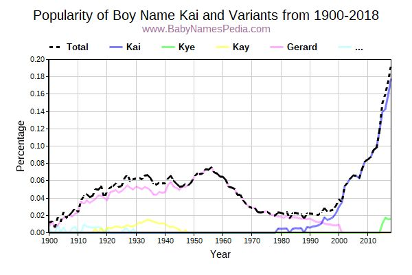 Variant Popularity Trend  for Kai  from 1900 to 2016