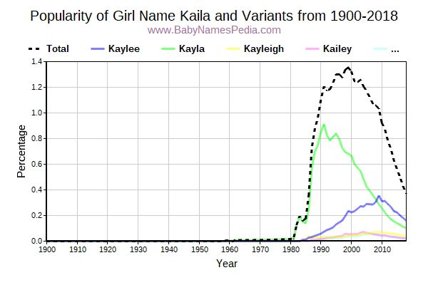 Variant Popularity Trend  for Kaila  from 1900 to 2018