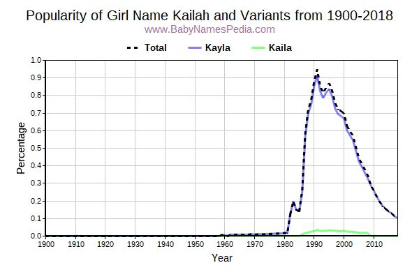 Variant Popularity Trend  for Kailah  from 1900 to 2018