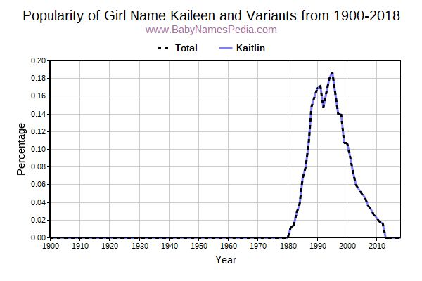 Variant Popularity Trend  for Kaileen  from 1900 to 2015