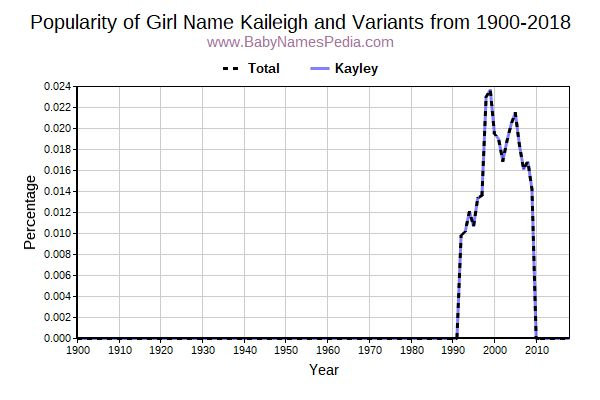 Variant Popularity Trend  for Kaileigh  from 1900 to 2018