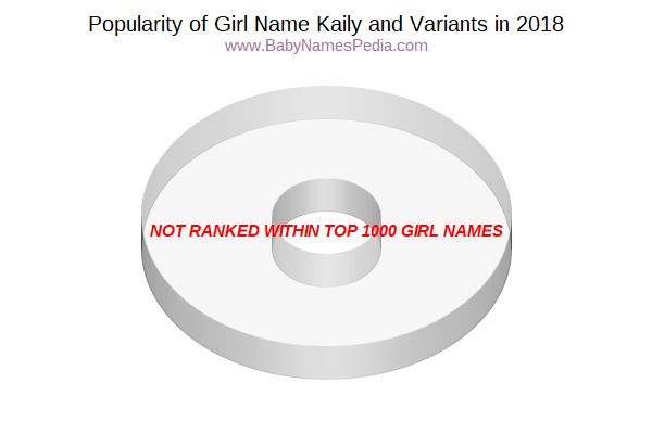 Variant Popularity Chart  for Kaily  in 2018