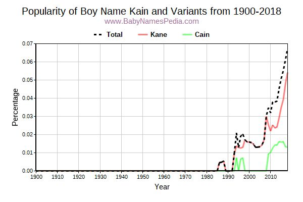 Variant Popularity Trend  for Kain  from 1900 to 2018