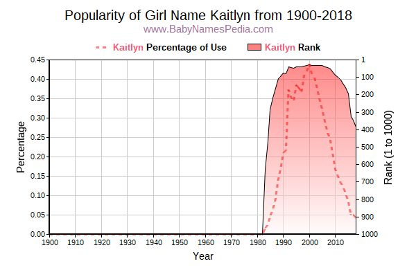 Popularity Trend  for Kaitlyn  from 1900 to 2016