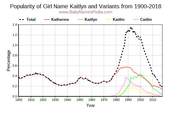 Variant Popularity Trend  for Kaitlyn  from 1900 to 2016
