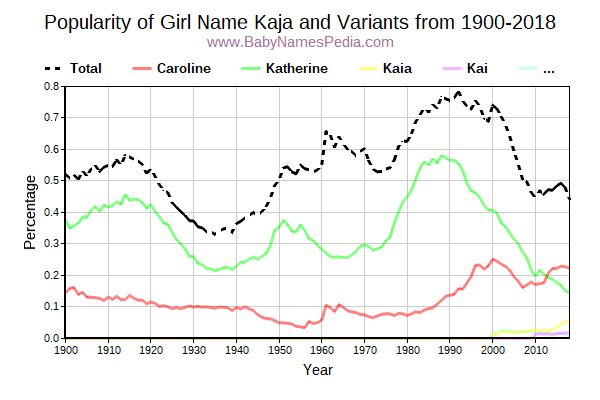 Variant Popularity Trend  for Kaja  from 1900 to 2016