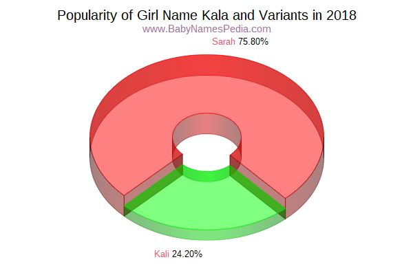 Variant Popularity Chart  for Kala  in 2018
