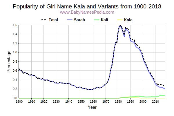 Variant Popularity Trend  for Kala  from 1900 to 2018