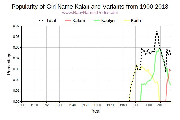 Variant Popularity Trend  for Kalan  from 1900 to 2018