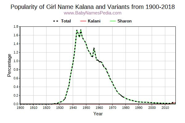 Variant Popularity Trend  for Kalana  from 1900 to 2015