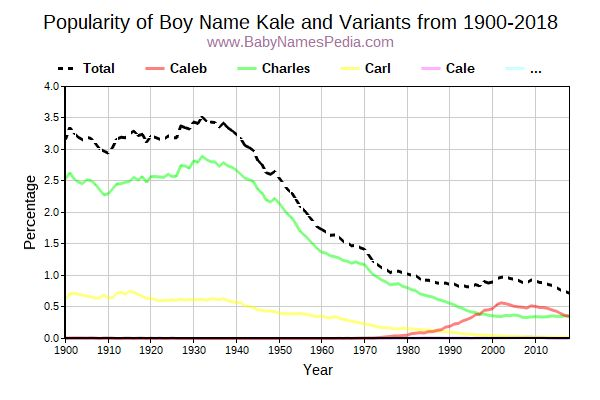 Variant Popularity Trend  for Kale  from 1900 to 2015