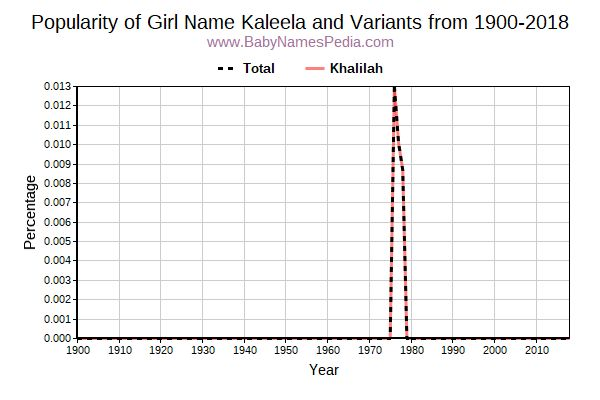 Variant Popularity Trend  for Kaleela  from 1900 to 2016
