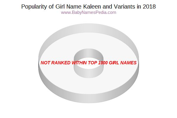 Variant Popularity Chart  for Kaleen  in 2018