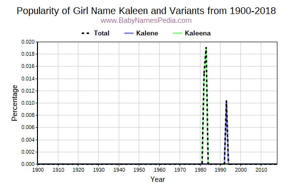 Variant Popularity Trend  for Kaleen  from 1900 to 2018