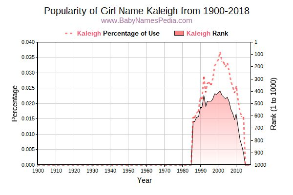 Popularity Trend  for Kaleigh  from 1900 to 2018
