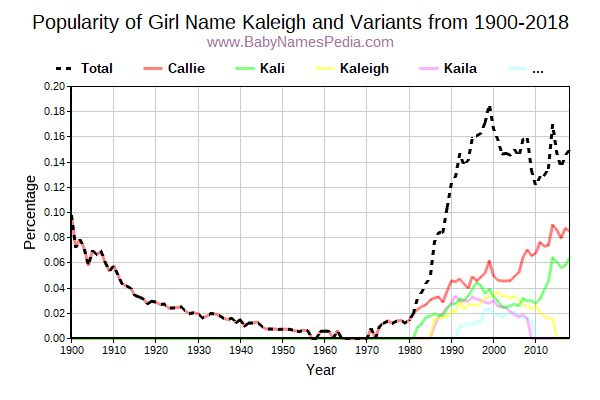 Variant Popularity Trend  for Kaleigh  from 1900 to 2018