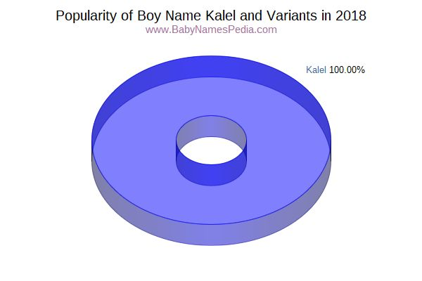 Variant Popularity Chart  for Kalel  in 2015