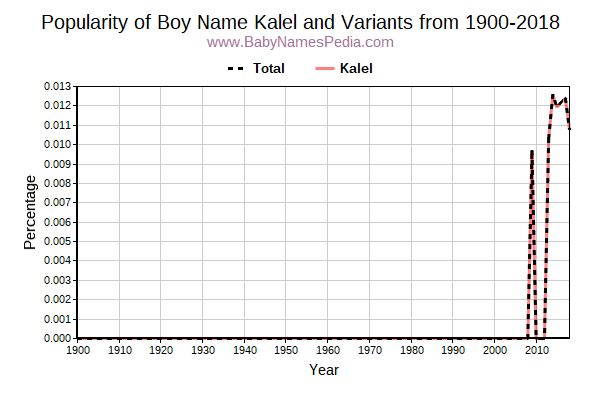 Variant Popularity Trend  for Kalel  from 1900 to 2015