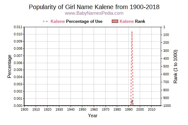 Popularity Trend  for Kalene  from 1900 to 2018